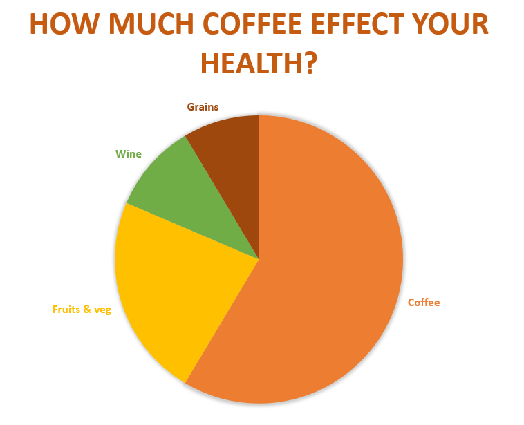 bulletproof keto coffee pai chart