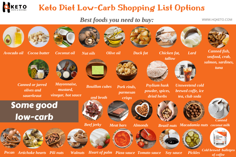 keto shopping food list